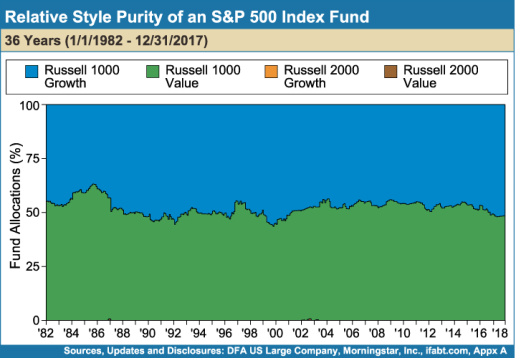 Why I Invest In Index Funds and Think You Should Too - Part