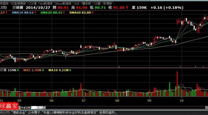 美股NIKE股價大漲帶動台股相關供應鏈