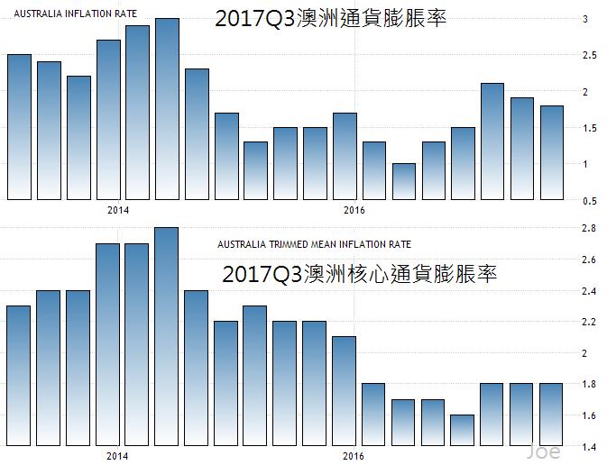 20180121澳洲經濟分析 – Strategy
