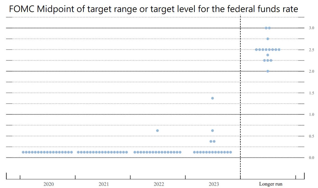 20200916FED利率會議 – Strategy