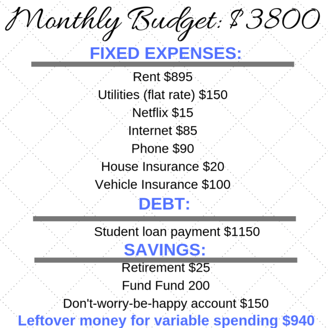 creating a budget that actually works