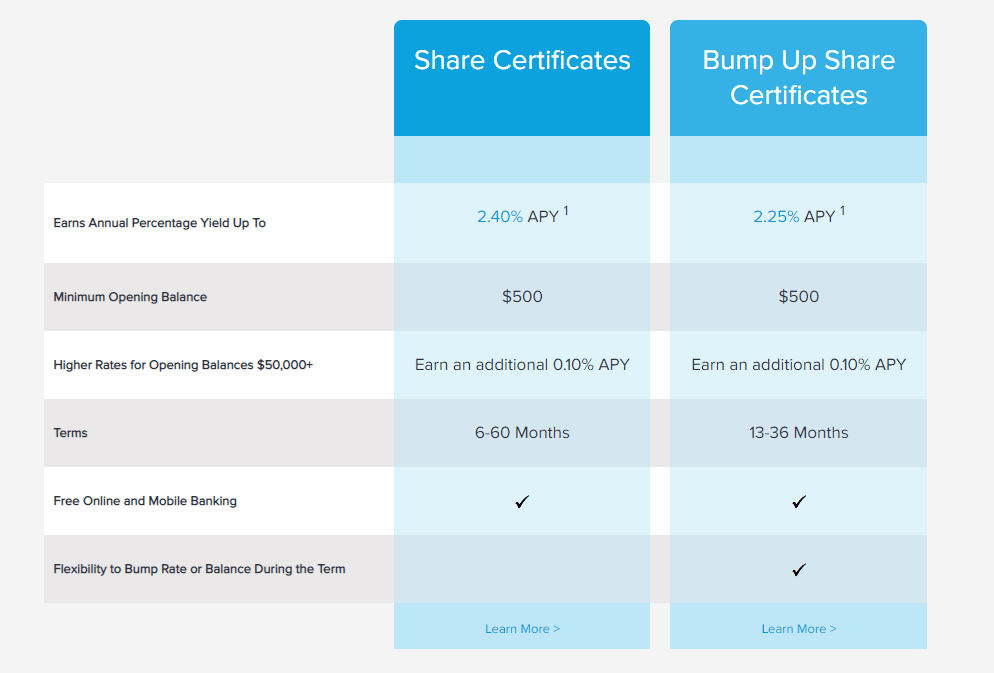 firsttechfed certificates