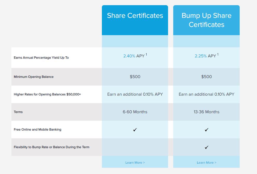 firsttechfed certificates