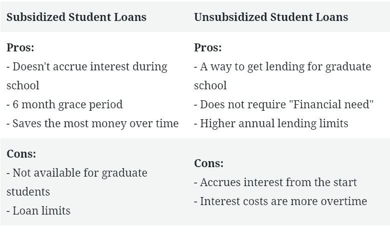 student loan facts 2020 subsidized loans