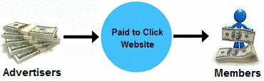 Ad clicking and watching job