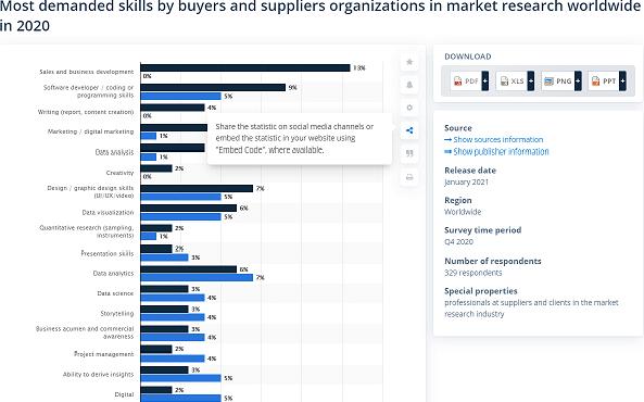 Most demanded skills in 2020. Source: statista.