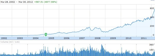 Apple's 10 Year Stock Market Performance