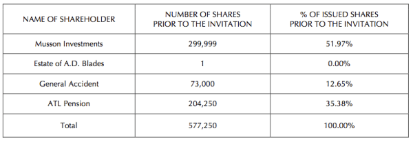 The Pre-IPO Ownership Structure of Eppley Ltd