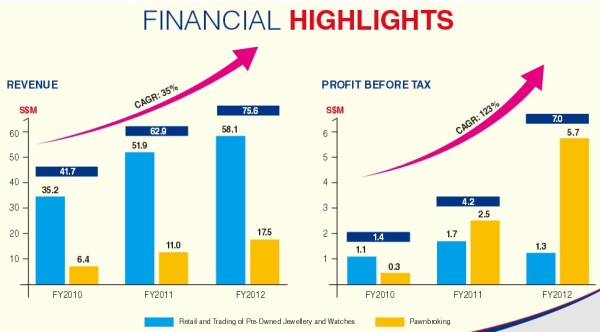 MoneyMax Financial Services Operating Results