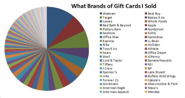 I only included this chart to reveal display how many different brands I resell.  It doesn't say much more than that I haven't found a specific gift card arbitrage opportunity that I can hit over and over again, but rather hop to whatever deal is available on any given brand.