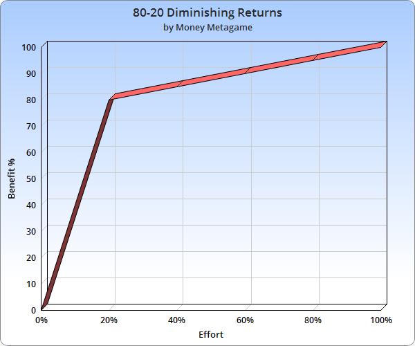 80-20-chart