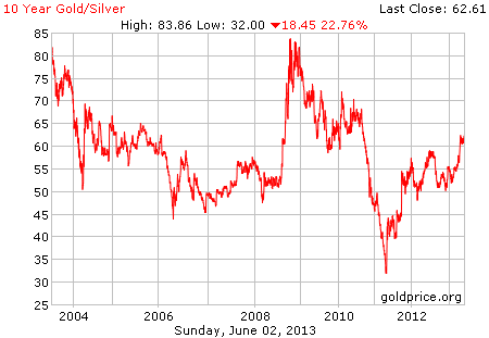 where silver is trading today