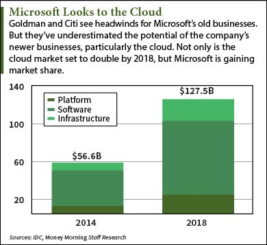 Microsoft Corporation (MSFT): Why The Stock Is A Buy Right ...