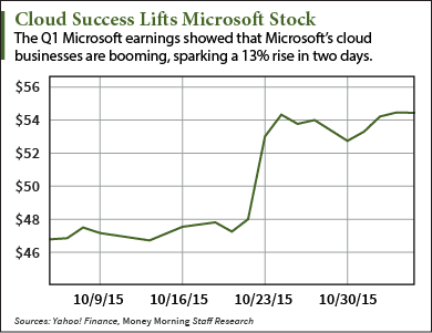 Microsoft Stock Price Poised for 14% Lift from Cloud ...