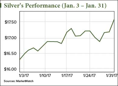 silver investing news
