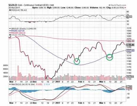 gold-image-stockcharts