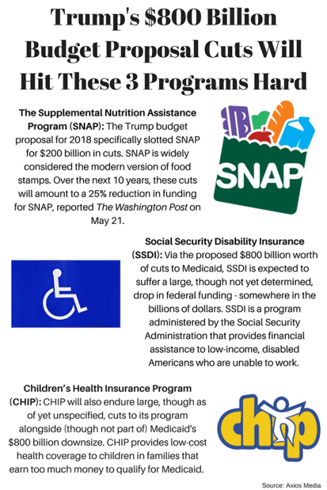 Trump Budget Guts Medicaid Disability >> List Trump S Budget Plan Will Cut 800 Billion From These Medicaid