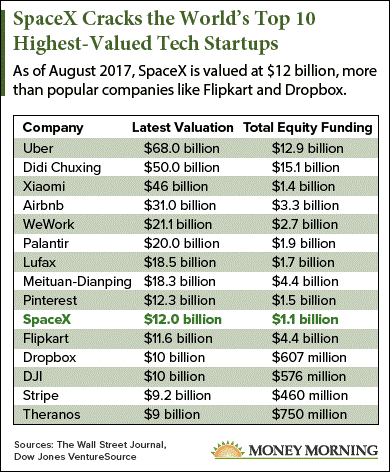 One Chart Shows How Much SpaceX Stock Could Be Worth If It ...