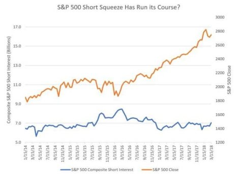 Short interest
