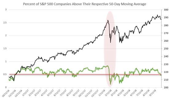 S&P 500 50 DAY CHART