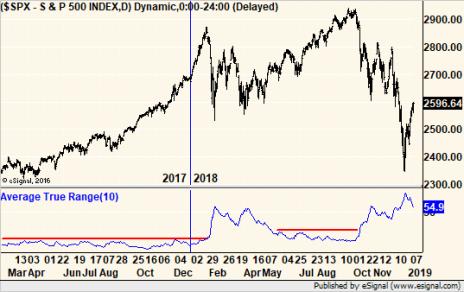 market crash signal