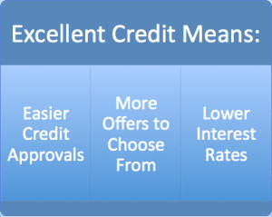 Excellent Credit Means