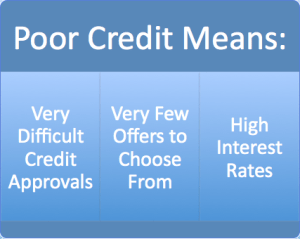 Poor Credit Means