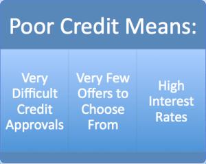 Poor Credit Means