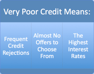 Very Poor Credit Means