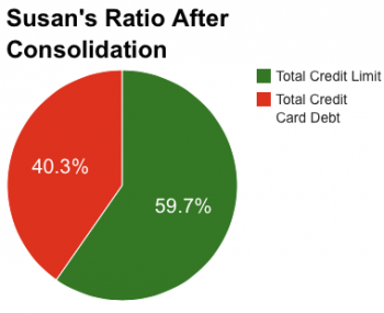 credit score credit utilization susan 2