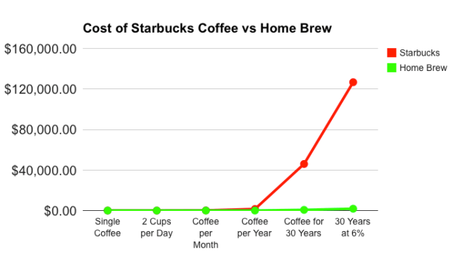 starbucks cost vs home brew graph