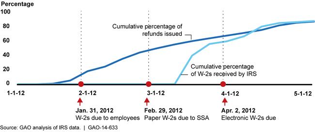 tax-return-theft-chart