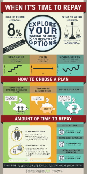 Federal Student Loan repayment options