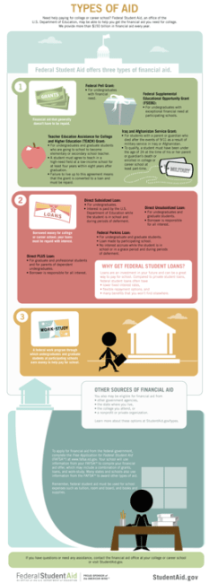 Federal student loans types of aid