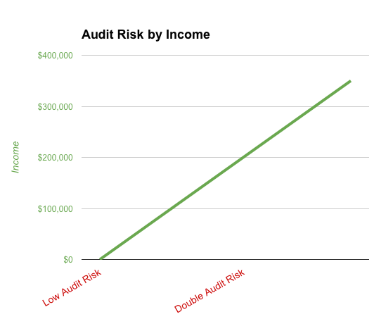 When to hire an accountant audit