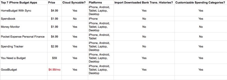 7 best iphone budget apps table