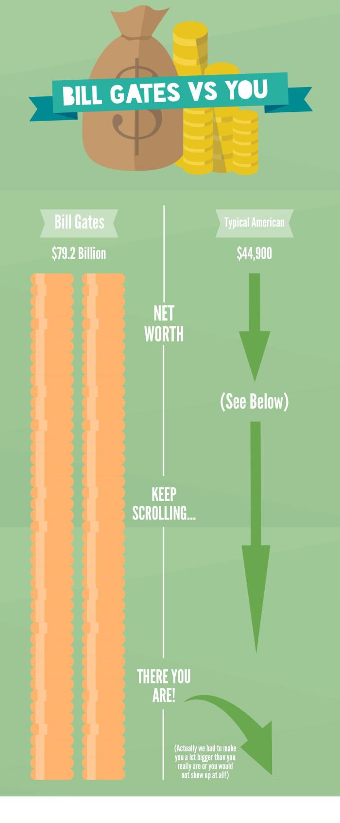 bill gates vs you income inequality