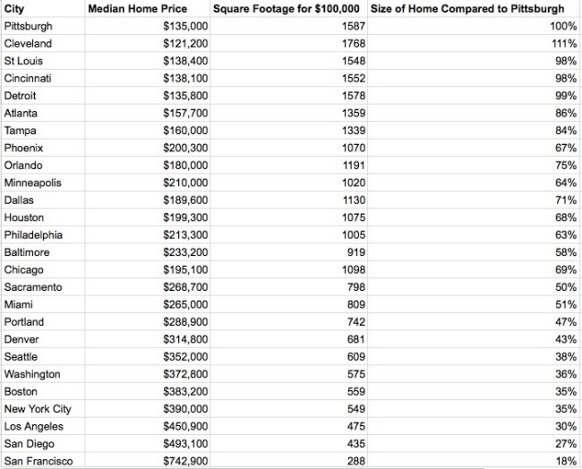 housing cost how much house does $100,000 buy