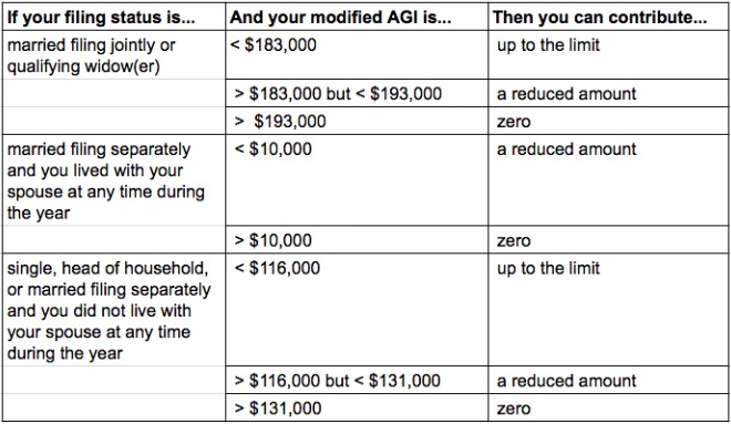 What Are 2014 and 2015 Roth IRA Contribution Limits
