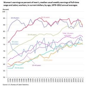 college makes you richer