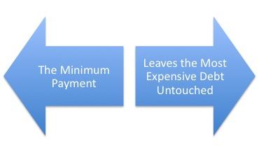credit card interest minimum payment