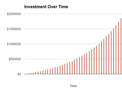 get richer money invest over time
