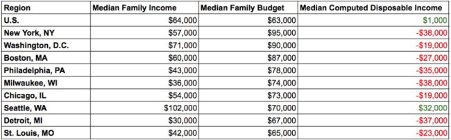 middle class median income vs median budget