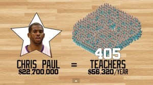 chris paul nba player worth
