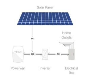 tesla powerwall save money solar panel