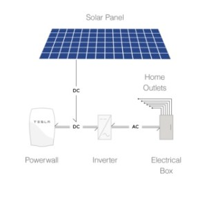 tesla powerwall save money solar panel