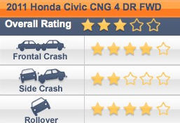 hidden cost of cheap products safety car honda civic
