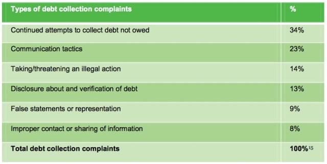 debt collectors types of complaints cfpb