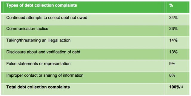 debt collectors types of complaints cfpb