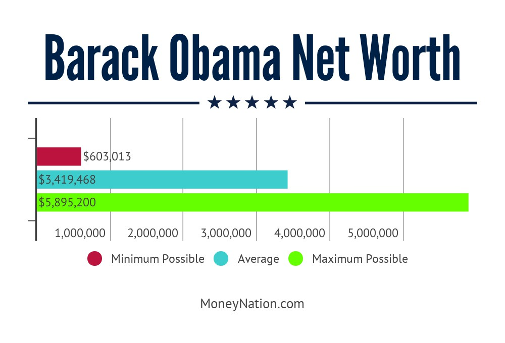 Barack Obama Net Worth Range